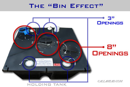 The 'Bin Effect' in Holding Tank for Office Trailer Toilet System